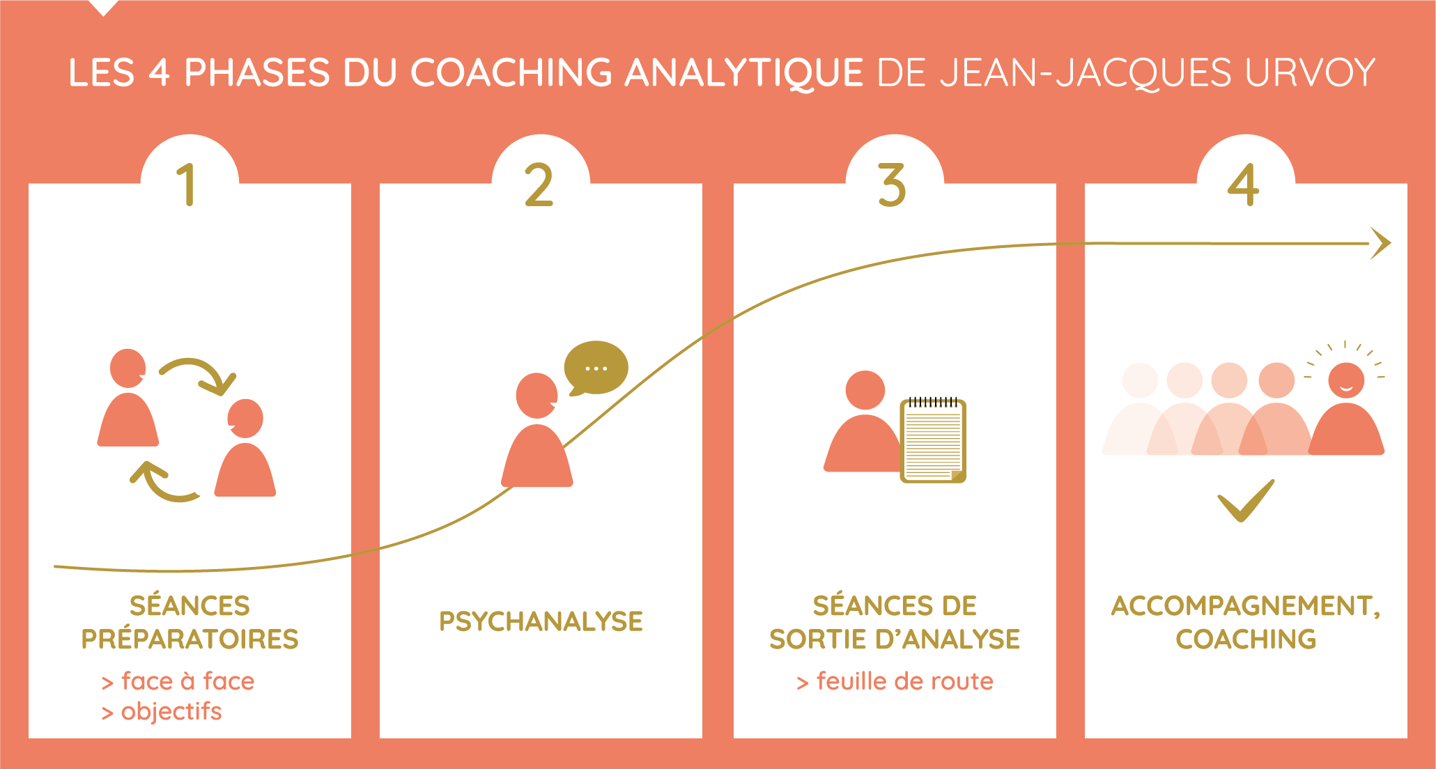 methodologie_coachoaching_psychanalyse_jean-jacques_urvoy